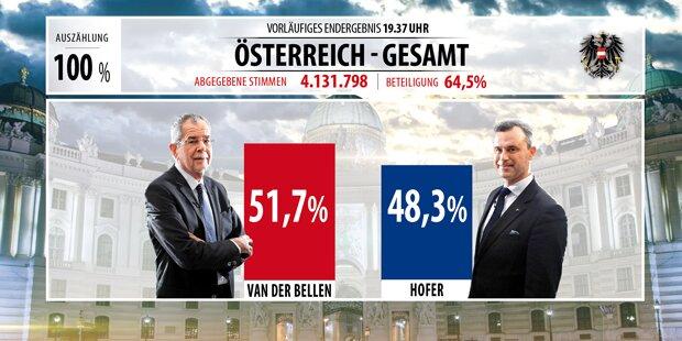 Das ist das Endergebnis der Hofburg-Wahl
