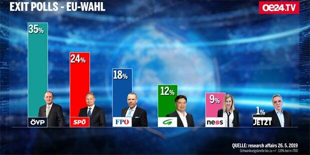 1. Exit Poll zur EU-Wahl: So hat Österreich gewählt