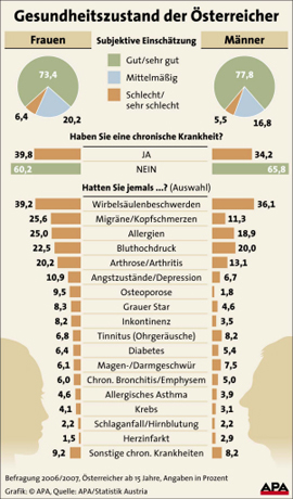 070821-Gesundheitszustand der Österreicher =