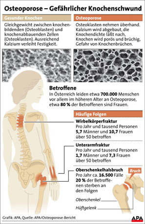 070821-Osteoporose - schnitt