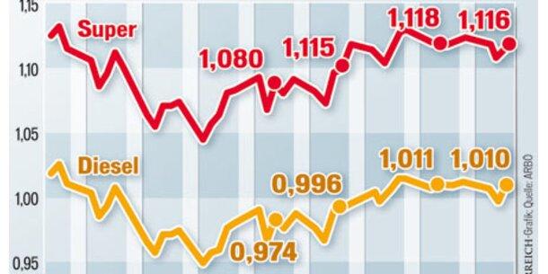 Spritpreise erreichen Jahres-Höchststand