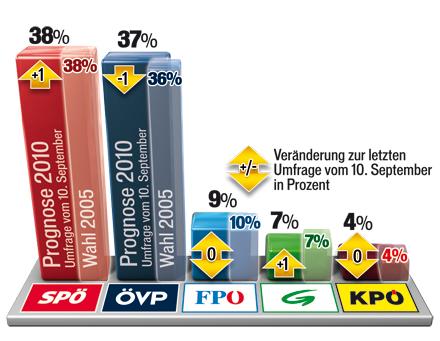 100918_Sonntagsfrage_STMK.jpg