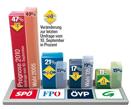 100918_Sonntagsfrage_Wien.jpg