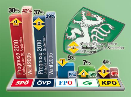 Statistik Steiermark-Wahlen 24.09.2010