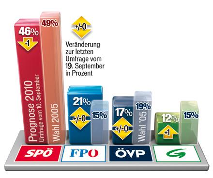 101003_Sonntagsfrage_Wien_r.jpg