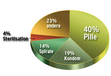 Verhütung Österreich Frauen Graphik