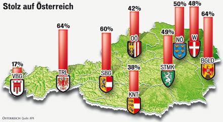 Stolz auf Österreich 2010