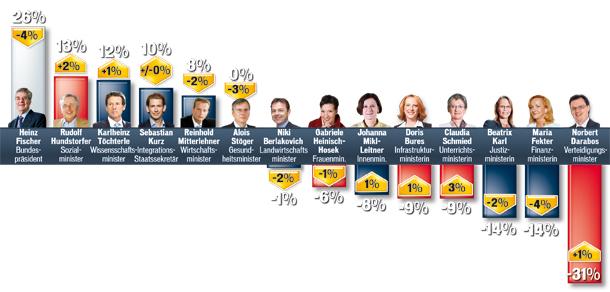 Politbarometer 4.9.11