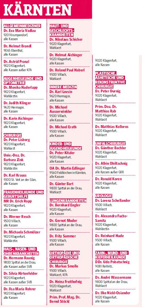 Ärzte Ranking