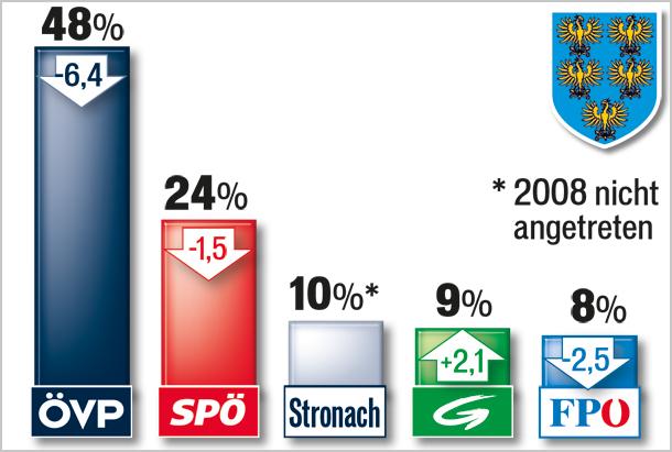 130113_Sonntagsfrage_NOE.jpg
