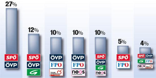 131004_Koalitionen.jpg