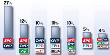 53 % sind gegen Große Koalition
