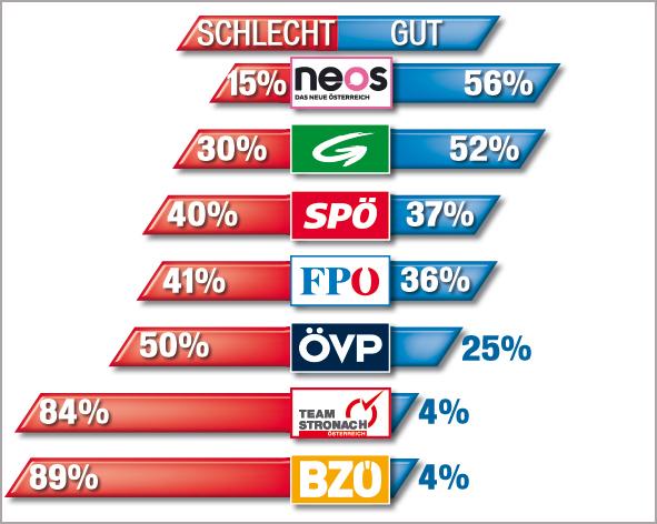 131026_Stimmung_Parteien.jpg