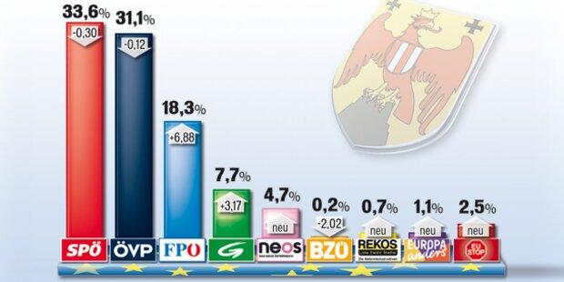 EU-Wahl: So wählte das Burgenland