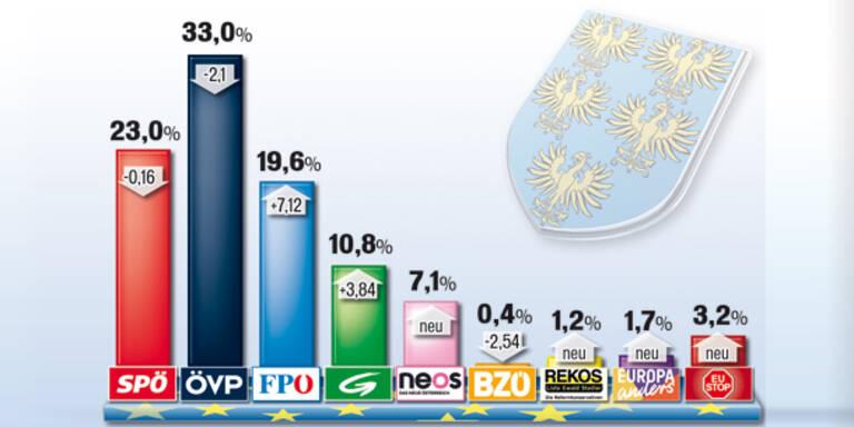 EU-Wahl: So wählte Niederösterreich