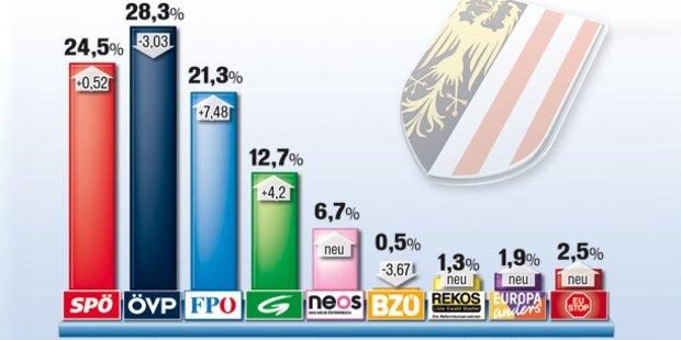 OÖ: Alle Parteien genau am Bundes-Ergebnis