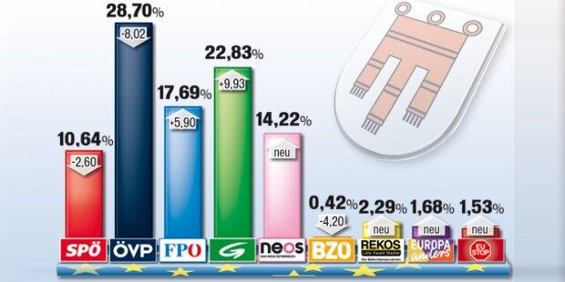 Vorarlberg: Watsche für die ÖVP
