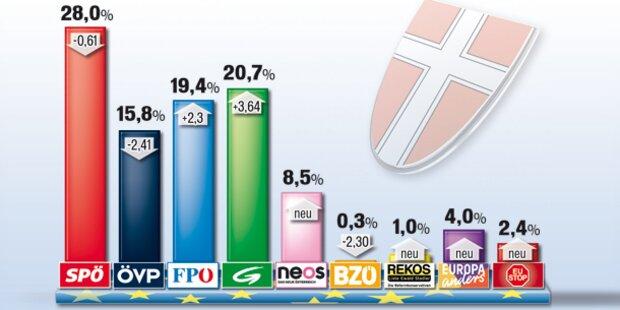 EU-Wahl: So wählte Wien