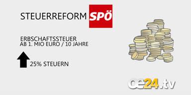 SPÖ: Steuerreform-Details