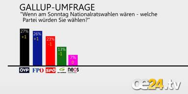 SPÖ verliert, ÖVP zieht davon