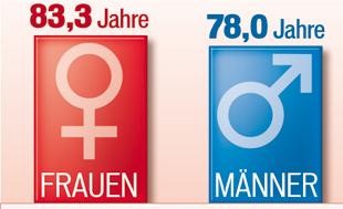 150307_Frauen_Lebenser.jpg