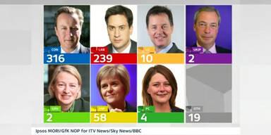 Ergebnis: Parlamentswahl in Großbritannien