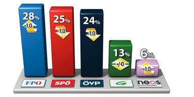 Nach Wahltriumpf zieht FPÖ weit davon