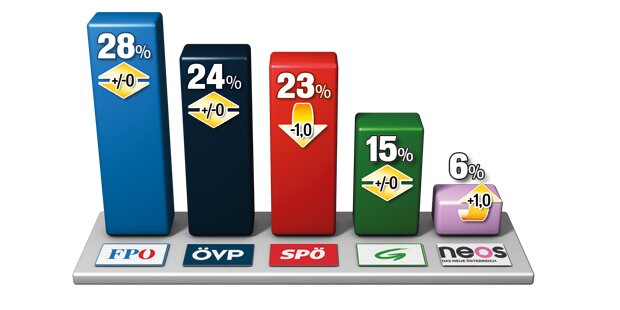 FP würde bei Wahl siegen