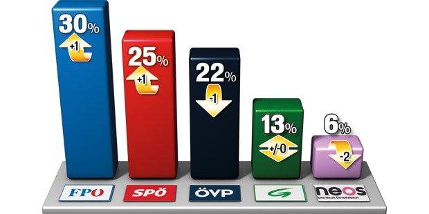 FPÖ erstmals bei 30Prozent