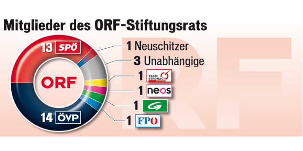 151205_ORF_Stiftungsrat.jpg
