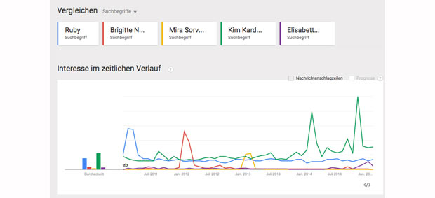 15_Google_Trends_Opernball_.jpg
