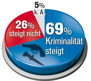 160117_Kriminal_steigt.jpg