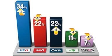 FPÖ zieht mit 34% klar davon