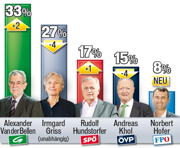 Umfrage Hofburg