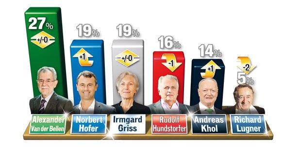 umfrage bundespräsidentenwahl österreich
