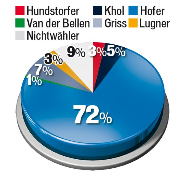 160523_Hofer_Waehler_Kandi.jpg