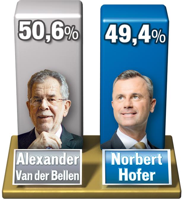 Hofburg Wahl Neuwahl