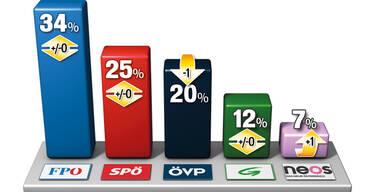 Die ÖVP stürzt auf 20% ab