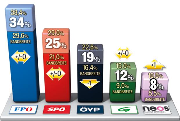 österreich wahl umfrage
