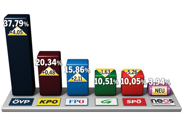 170206_Graz_Wahlergebnis.jpg