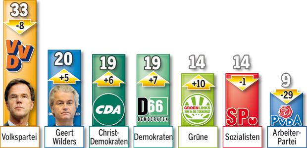 170317_NL_Wahl_Ergebnis.jpg