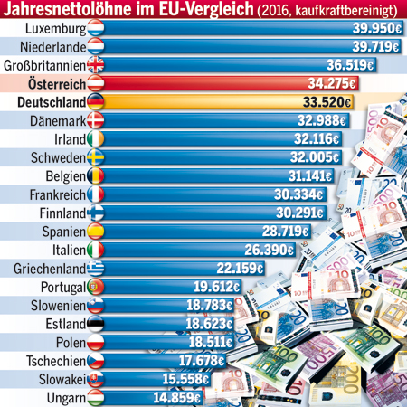 170725_EU_Einkommen.jpg