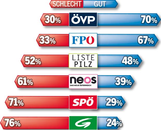 171008_Stimmung_Parteien.jpg