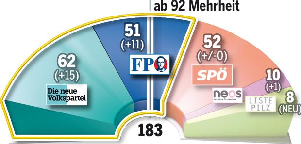 171019_Koalitionen_Mandate1.jpg