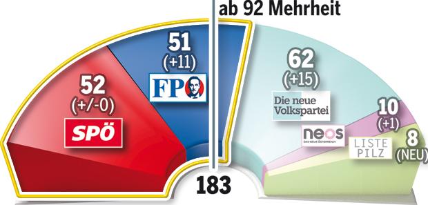 171019_Koalitionen_Mandate2.jpg