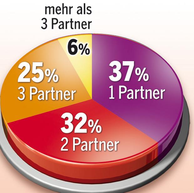 171021_Partnerschaften.jpg