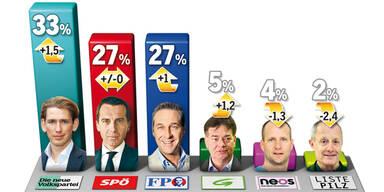 ÖSTERREICH-Umfrage: 65 Prozent für Türkis-Blau