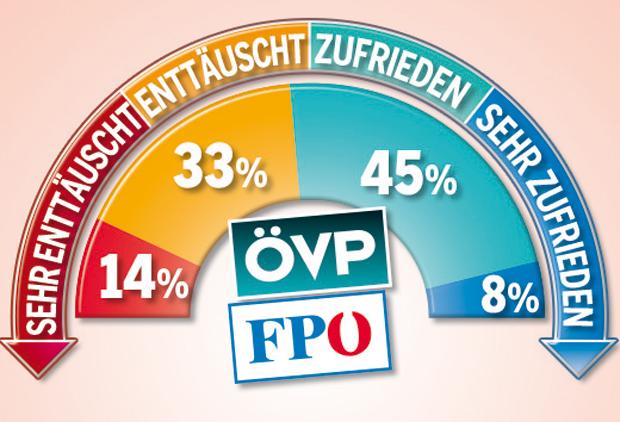 180309_Zufrieden_Regierung.jpg