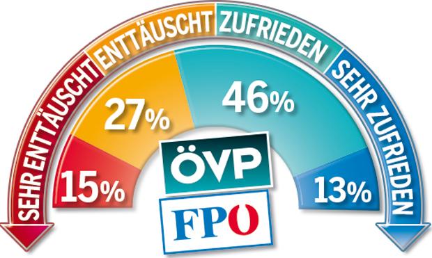 180504_Zufrieden_Regierung.jpg