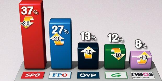 Wien: Rot-Grün verliert Mehrheit